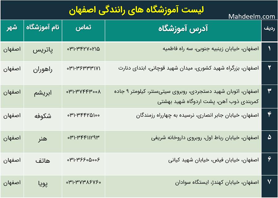 لیست آموزشگاه های رانندگی اصفهان